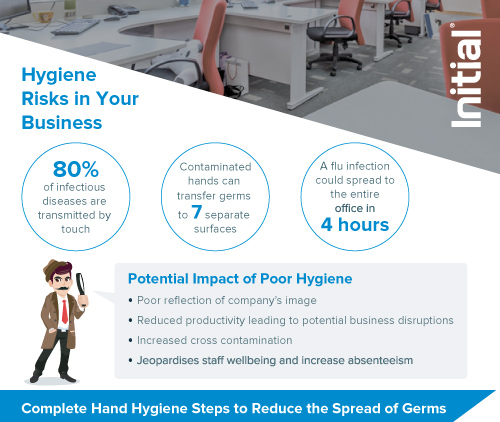 Hygiene-business